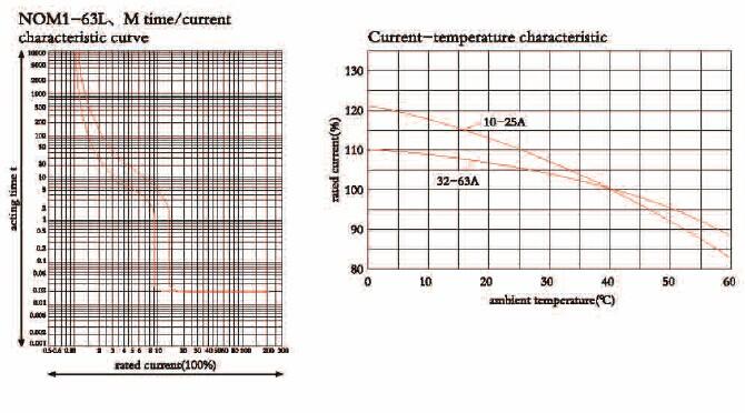 NOM1 MCCB curve1-1